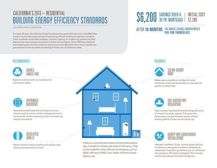 California's 2013-Residential Building Energy Efficiency Standards
