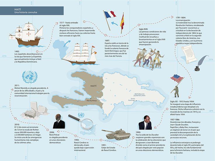 HIstoria de Haití