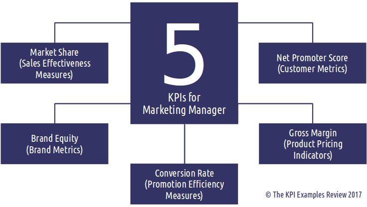 The 5 KPIs for Marketing Manager: Marketing Key Performance Indicators, Marketing KPI, Metrics, KPI, Marketing Manager, KPIs for Marketing Department, KPIs, Marketing Performance Measurement