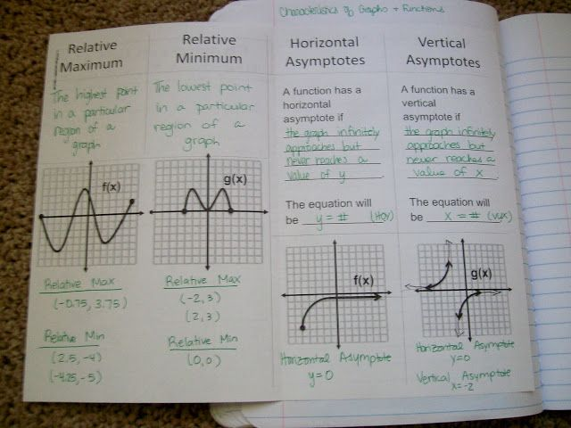Characteristics of Graphs and Functions Booklet Foldable - Inside