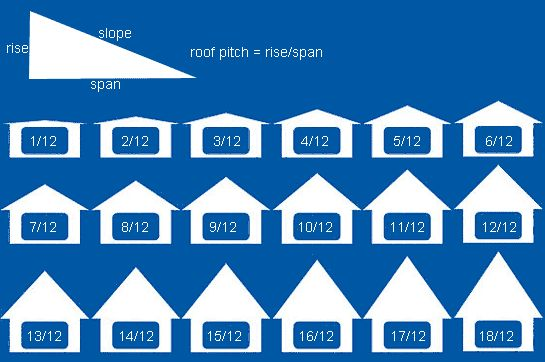 "Roofing Calculator  ""House Base Area"" and angle of pitch is based on a calculation of span and rise....calculator on this site...."