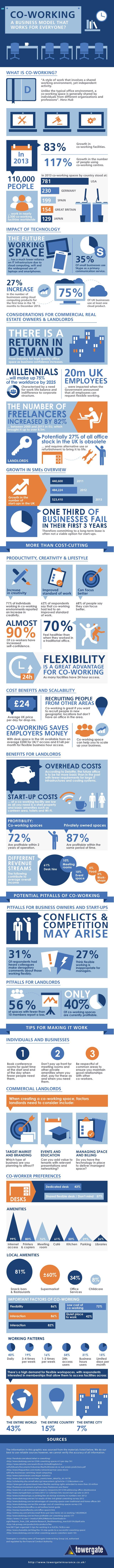 A great coworking Infographic by Tower Gate Insurance in the UK. Nice work!