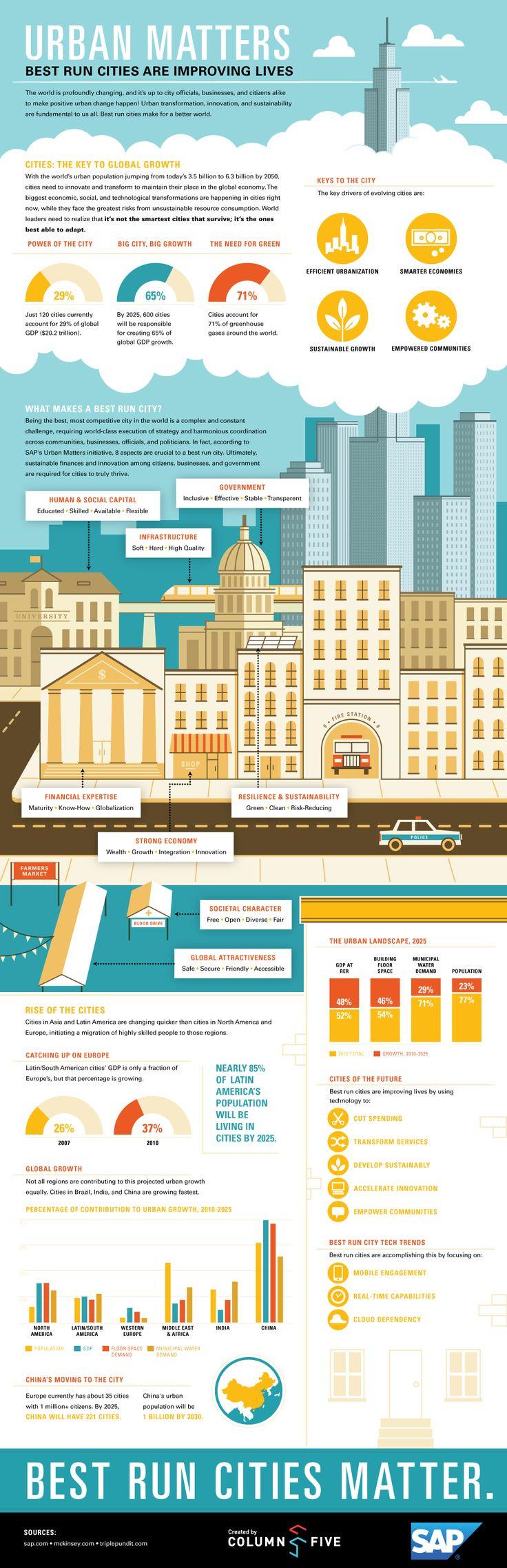 Infographic: Urban Matters // better cities around the globe