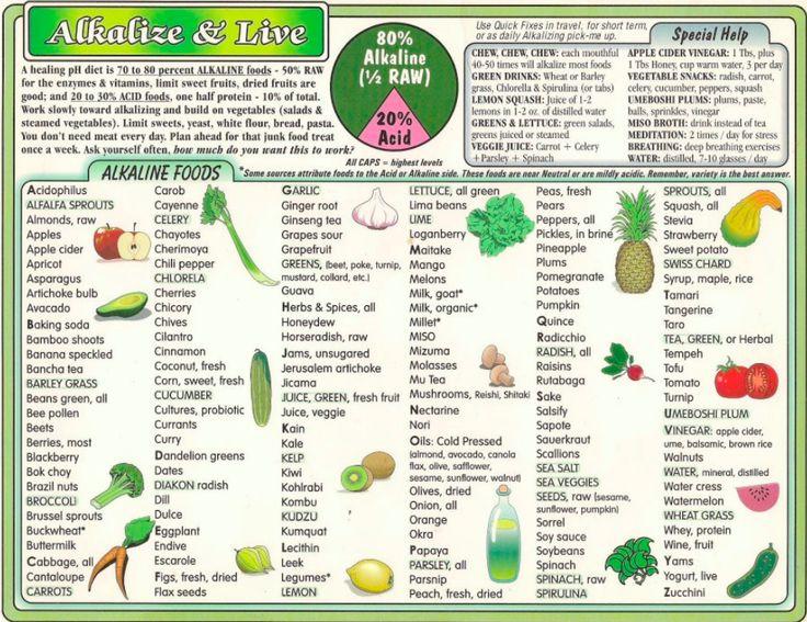 17 parasta kuvaa PH food Pinterestissä Terveys,Kaavioita ja - ph chart
