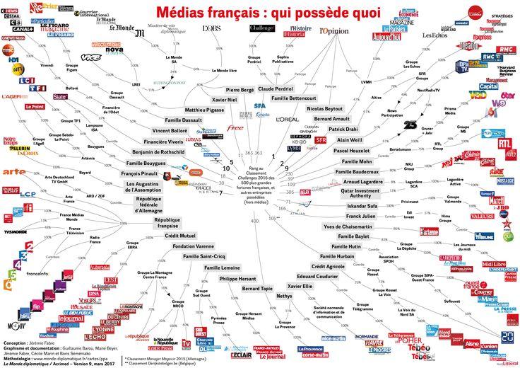 Médias français : qui possède quoi, par Jérémie Fabre (Le Monde diplomatique, juillet 2016)
