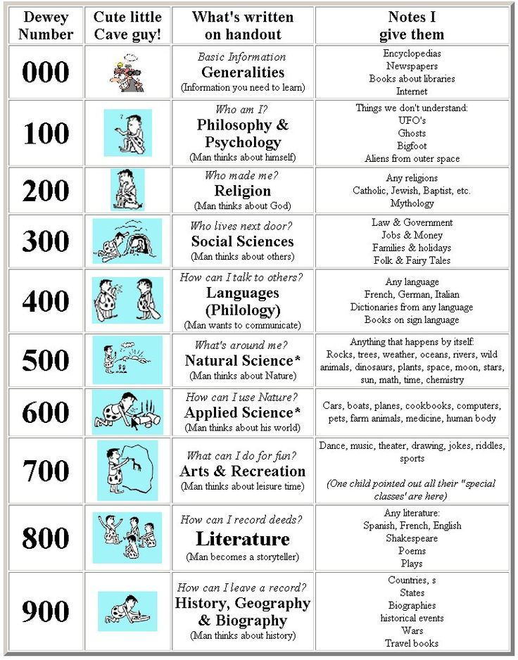 The Dewey Decimal System is typically used to organize items in public libraries... here's a brief guide!