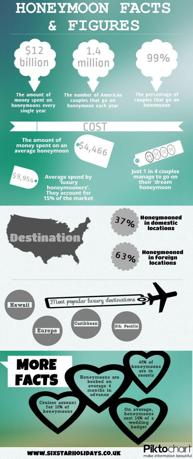 A break down of all the important facts and figures about honeymoons.