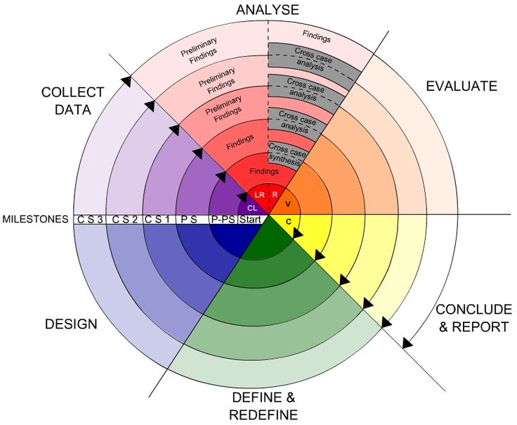 Types of Research Designs in Education:Mixed Research Design