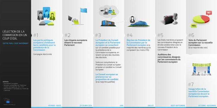 #Infographies du Parlement européen #Election de la #Commission Européenne en un coup d'oeil via #Parlement