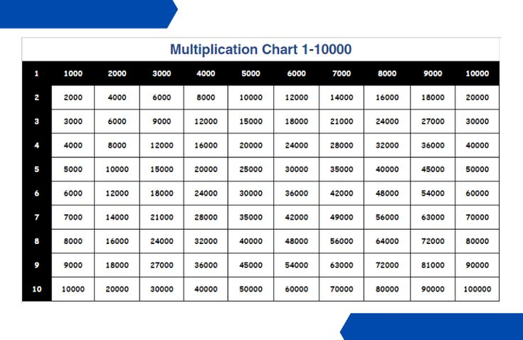 Pin On Multiplication Table