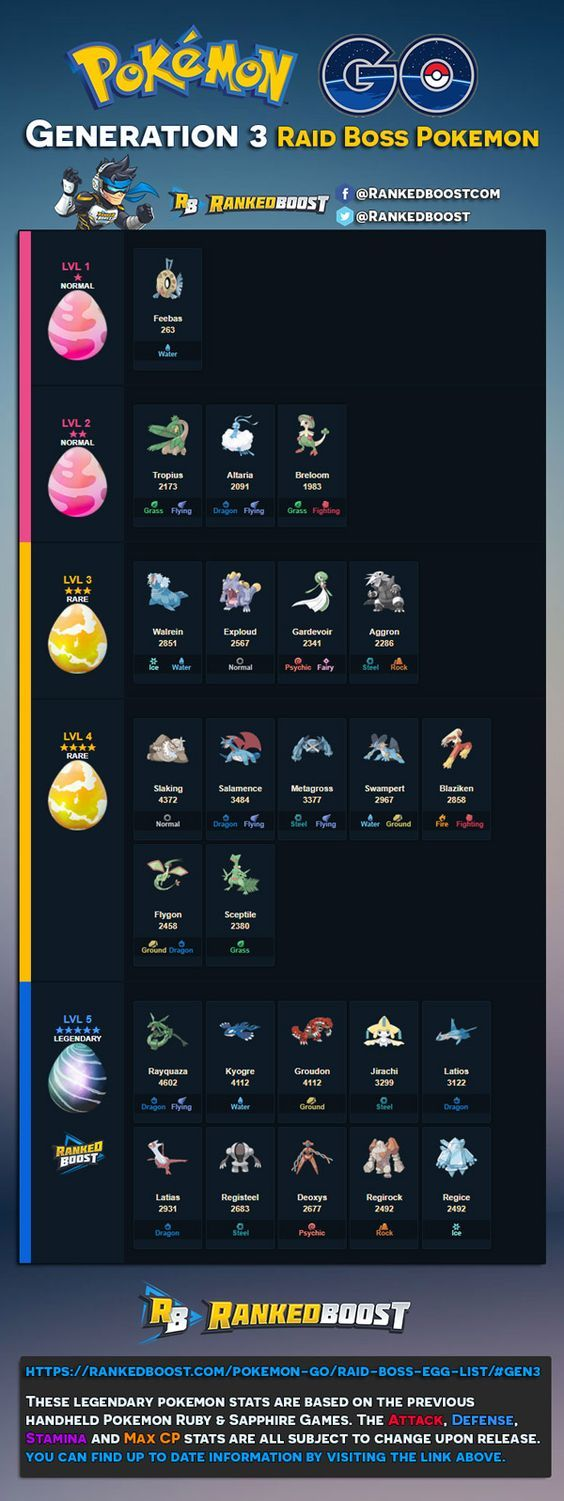 Generation 3 Pokemon GO Raid Bosses - These are based on Rarity, Typing, MAX