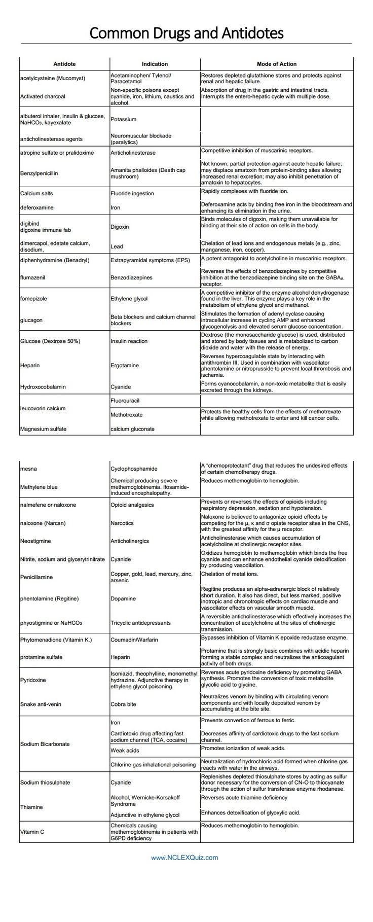 List of Common Drugs & Their Antidotes That Nurses Should