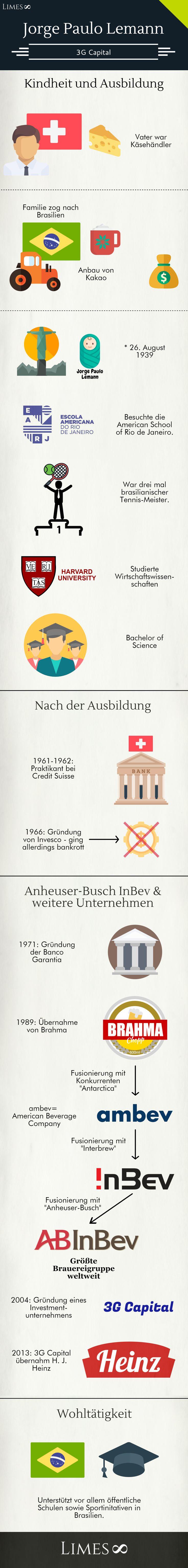 Infografik Jorge Paulo Lemann: Der Schweizer macht sein Geld mit der größten Brauereigruppe, ABInBev, wobei er selbst kein Alkohol trinkt. Zudem ist er Gründer von 3G Capital.