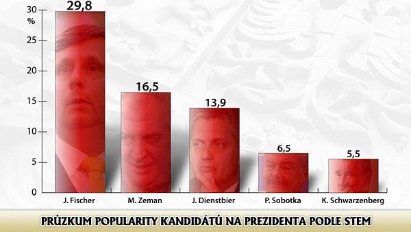 Preference prezidentských kandidátů v roce 2012. Tyto preference se hrubě nepovedly a Fišer nepostoupil do druhého kola voleb