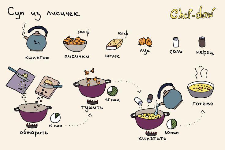 chef_daw_sup_iz_lisichek