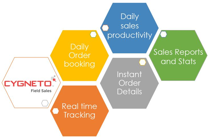 Cygneto Field Sales