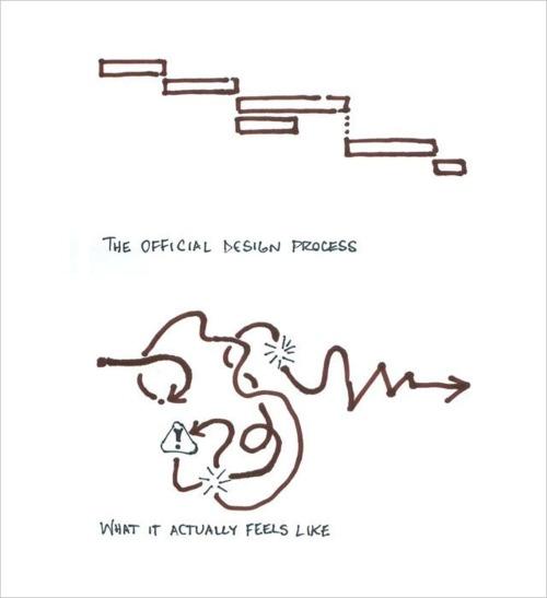 Design Process --- yep.
