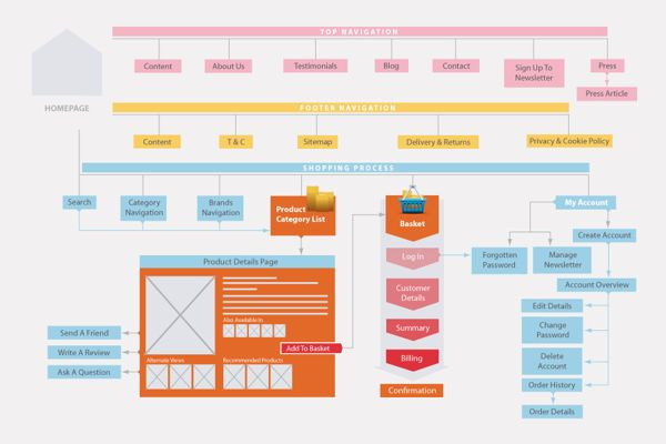 E-Commerce Website Structure Infographic by Ge Song, via Behance
