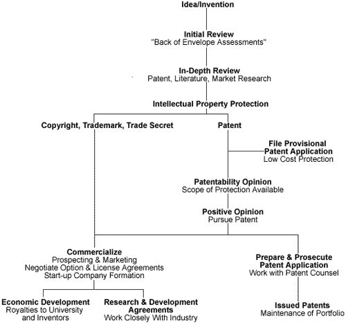 technology commercialization process | Technology Transfer | Wyoming Research Products Center | University of ...