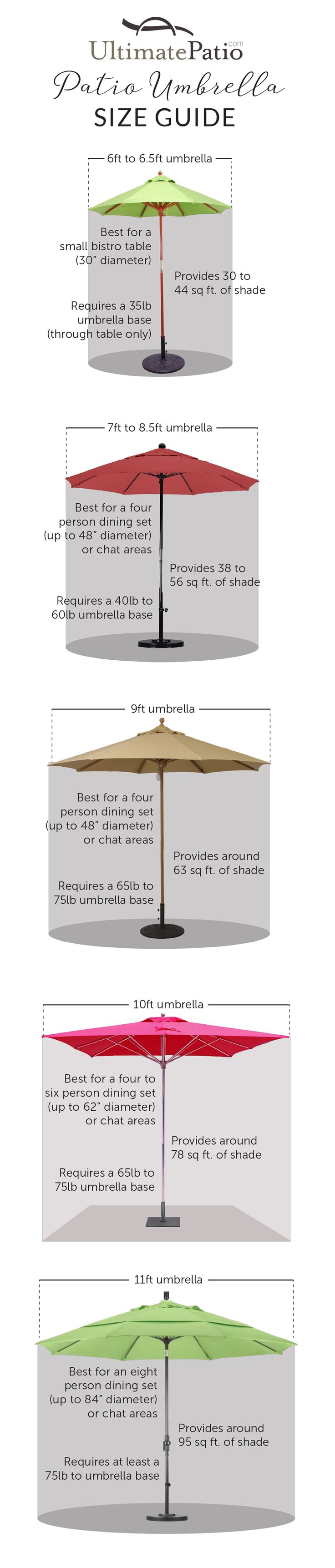 Determining the best size patio umbrella and base for an outdoor space is an important part of the buying process. This guide will ensure the umbrella you select suits your needs.