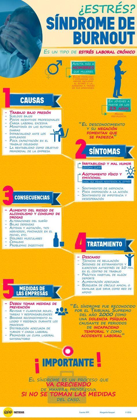 Hola: Una infografía sobre elSíndrome de Burnout: estrés laboral crónico. Vía Un saludo