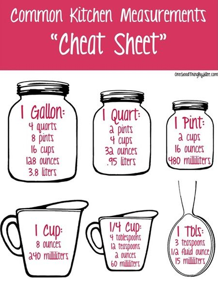 Easy to use cheat sheet for common kitchen measurements www.hollyclegg.com #KITCHEN101 #trimandterrific