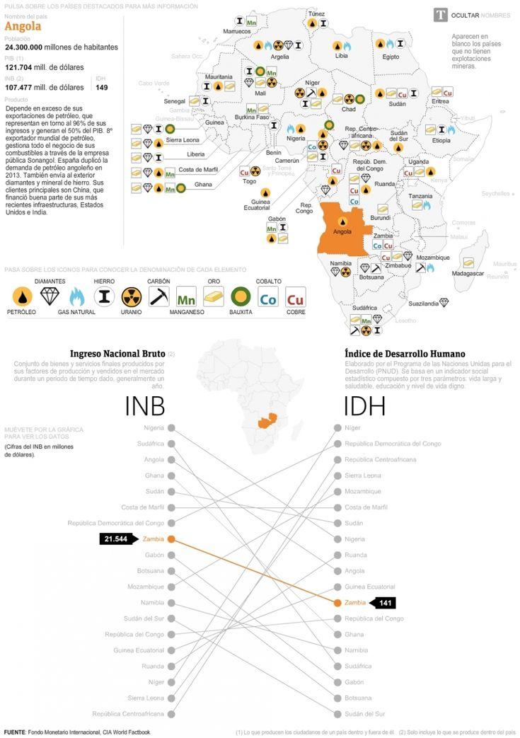 Mapa de los países africanos y sus recursos minerales.  Relación entre el índice de Desarrollo Humano y los Ingresos Nacionales Brutos de cada país.