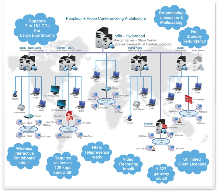 PeopleLink Video Conference Solution is designed to be a telecommunication standard-compliant network communication product that supports an extra wide range of user segments by using server cascading and providing a distributed and optimal implementation solution.