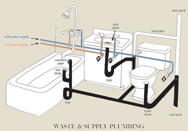 Inquiring Eye Home Inspections | Plumbing
