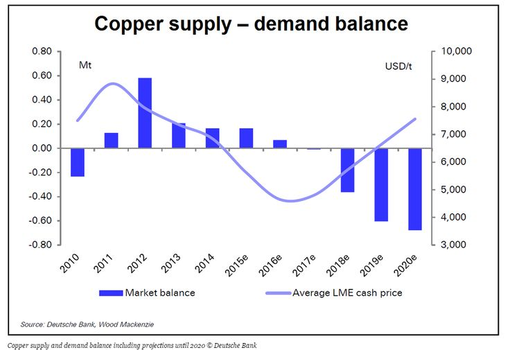 How Low #Copper Goes Would Depend On Chilean Output: #ForexTrading #LME #China #Chile