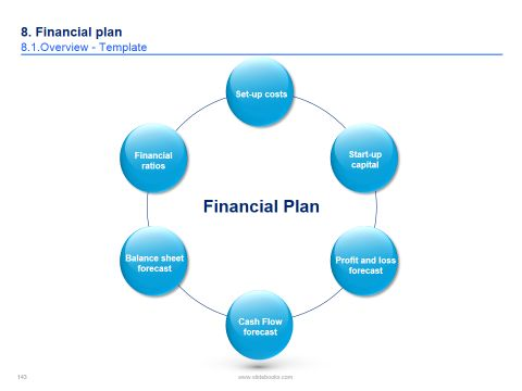 Business Plan Template in Powerpoint