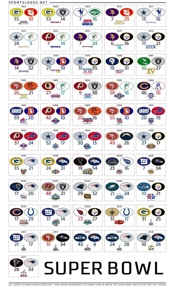 Super Bowl Scores From All Of The Past Games Nfl Nofees