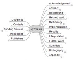 Getting organized to write a thesis or major paper is a major step.