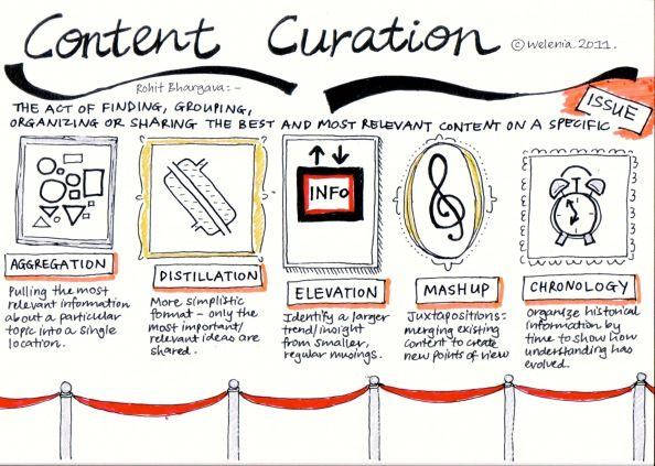 What is Content Curation info graphic from Copyclique