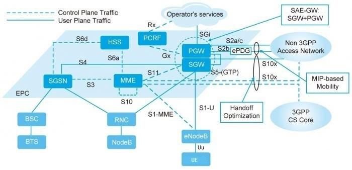 Interfaces In Lte Network Lte Interface Networking