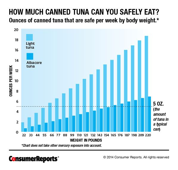 Mercury in Fish | Low Mercury and High Mercury Fishes - Consumer Reports