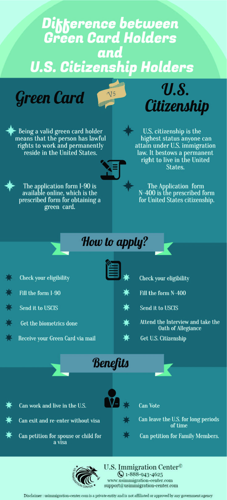 Did you know that there is a lot of difference between green card holders and U.S. citizenship holders? Visit here and learn more