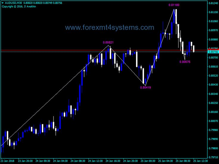 Forex KNJ ZigZag Value Indicator - ForexMT4Systems   Forex ...