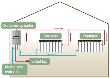 ASAP Combi-Boiler