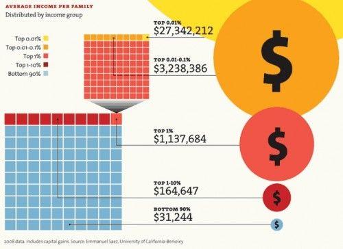 Illustration of income/wealth distribution in America