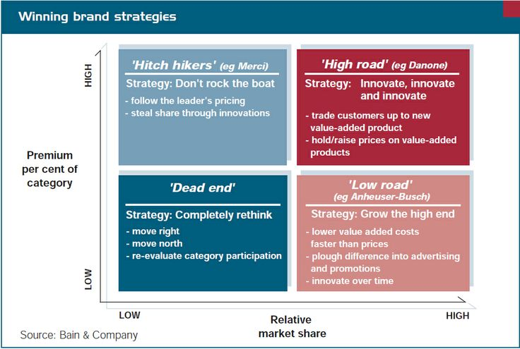 grand strategy matrix of hershey s food corporation Grand strategy matrix walmart essay factors wal-mart store's internal and external strategic position were culled and arranged according to financial strength, competitive advantage, external stability and industry strength.