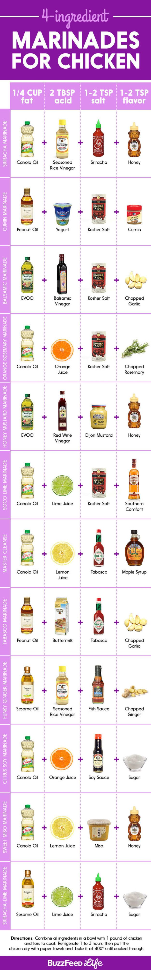Upgrade your standard chicken breast with any of these delicious marinades (all made from only four ingredients!). | 26 Ways To Trick People Into Thinking You're A Good Cook
