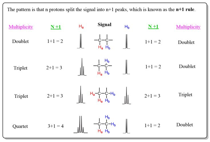 how to find multiplicity nmr