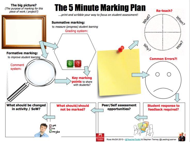 The 5 Minute Marking Plan by @TeacherToolkit and @LeadingLearner #5MinPlan