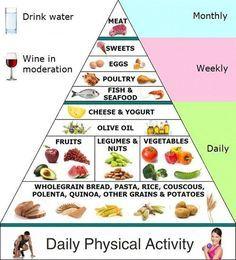Best Mediterranean Diet Pyramid ideas on Pinterest | Mediterranean ...