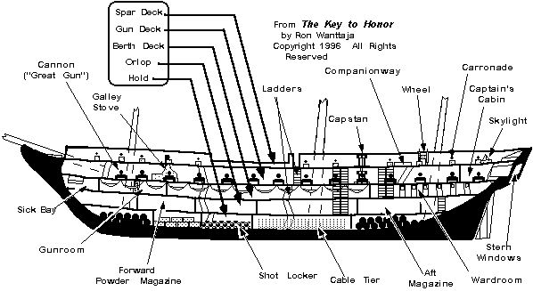 parts of a sailing frigate ship