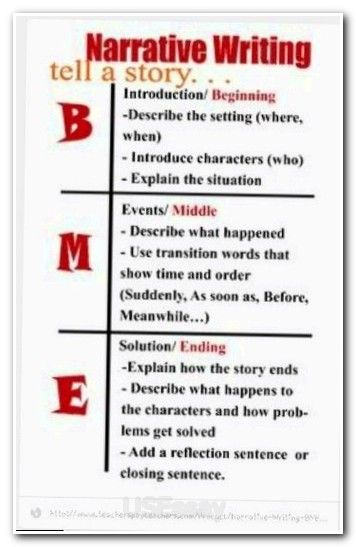 How To Write A Essay For High School Thesis Statement Essay Format This Post Dissects The Components Of A Good Thesis  Statement And Gives  Thesis Statement Examples To Inspire Your Next  Essay On Importance Of English Language also Model Essay English The  Best Thesis Statement Format Ideas On Pinterest  Proposal  What Is The Thesis Of An Essay