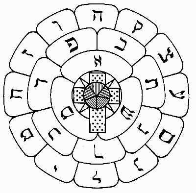 Rose Cross Sigil Generator: Crosses Ritual, Journals, Crosses Sigil, Color, Hermet Rose, Roses, Rose Crosses, Mandala, Hermet Order