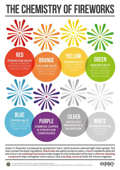Fireworks displays sizzle, pop and burst with color because of chemistry: 5…
