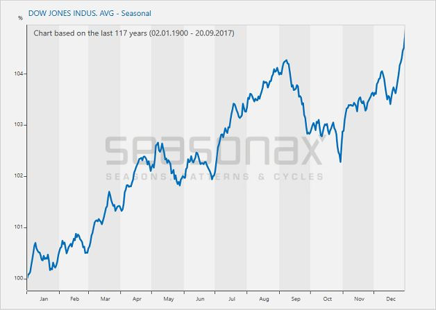 Dow Jones Industrial Average, seasonal price pattern over the past 117 years. On average the market actually moves sideways in October